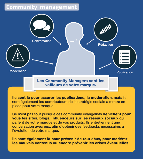 SocialMania_community_management